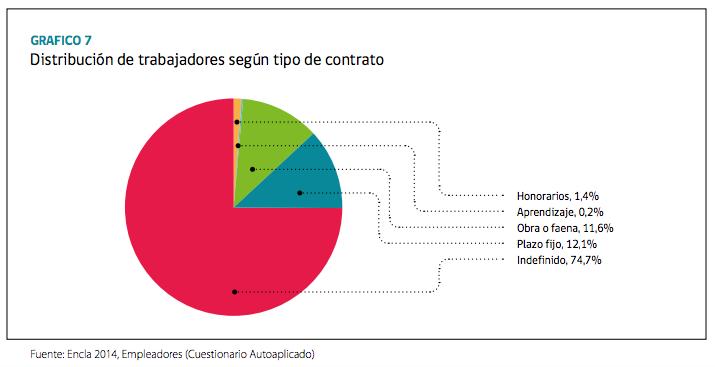 tipos_de_contrato_encla2014