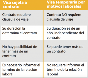 diferencia entre visa_sujeta_a_contrato_visa_temporaria