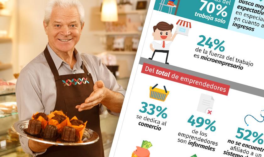 la realidad de los microempresarios en chile