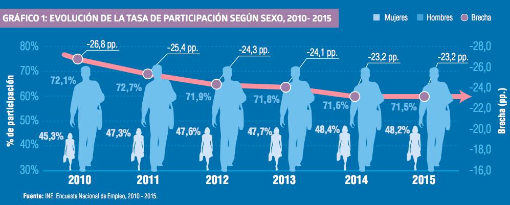 genero_y_empleo_en_Chile_2010_2015