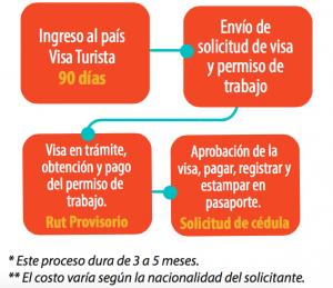 Pasos_para_tramitar_visa_en_chile